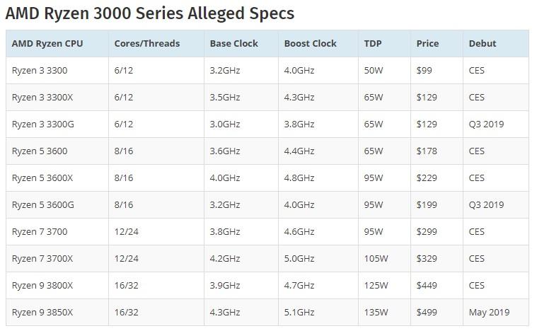 AMD ryzen 3000 bị rò rỉ giá