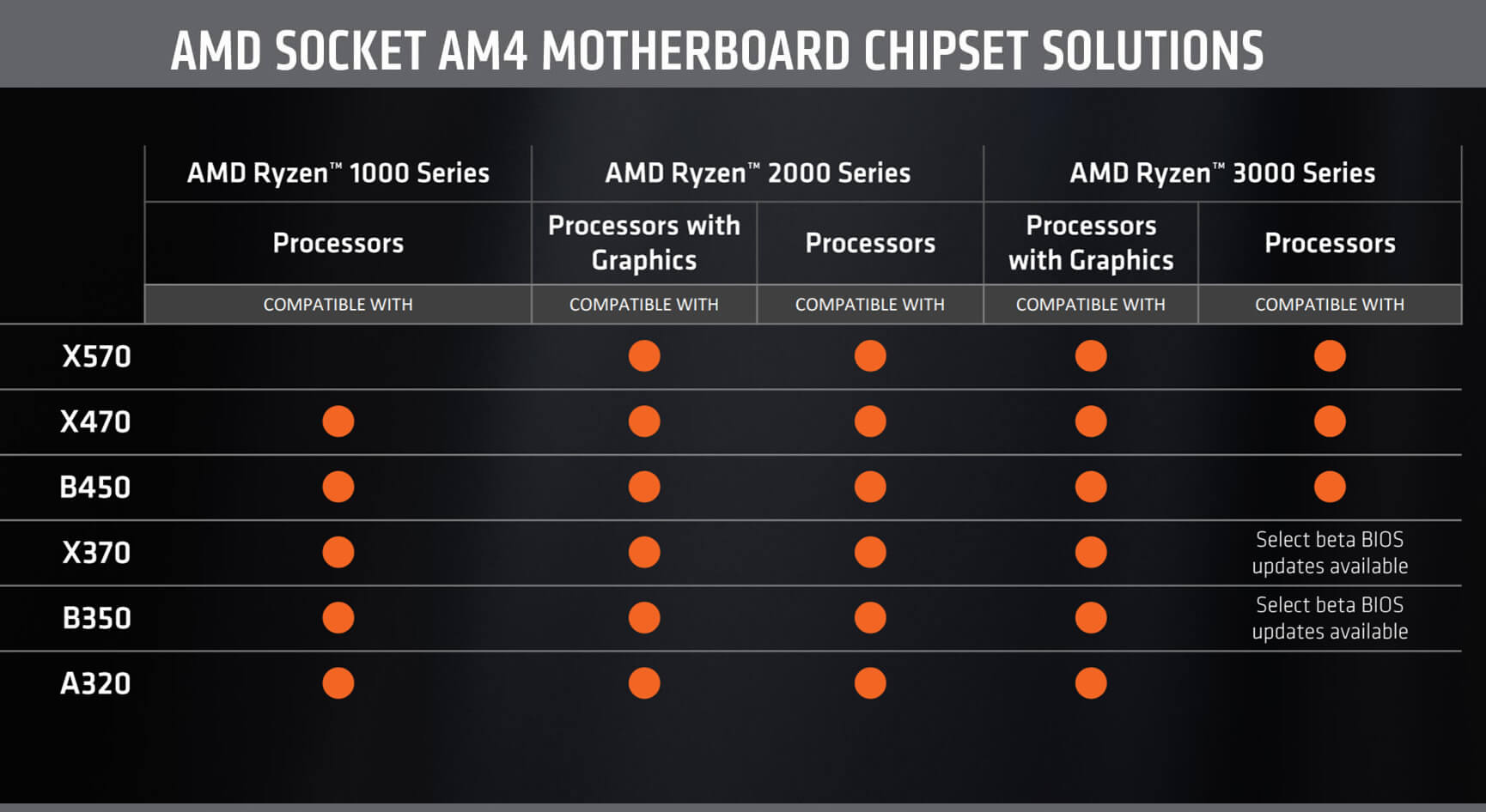 Hỗ trợ của chipset AMD X570