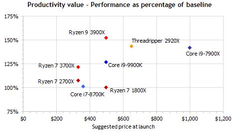 Ryzen 7 3700x ryzen 9 3900x performance and price chart compare to intel i9 9900k
