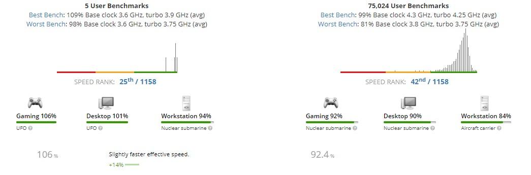 So sánh AMD Ryzen 5 3600 và Ryzen 5 2600 1