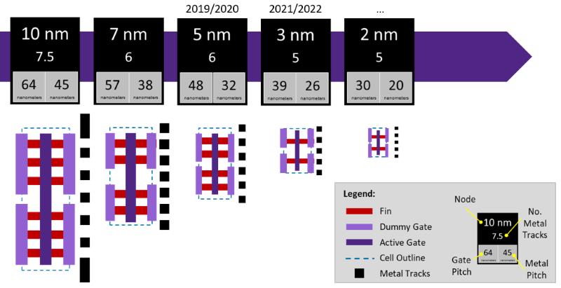 TSMC 3nm roadmap Tin học Đại Việt