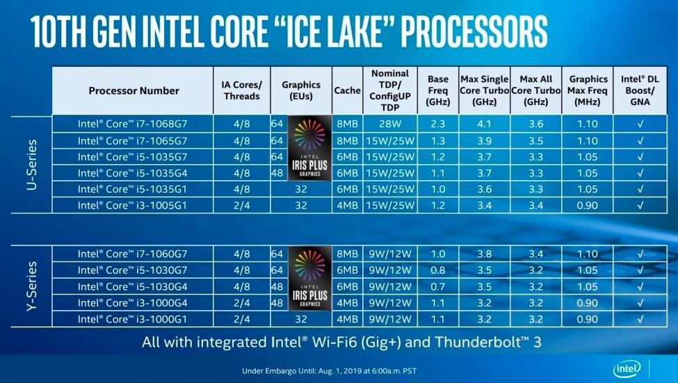 Các dòng Ice Lake cho laptop intel core the he 10 Tin hoc dai viet 1
