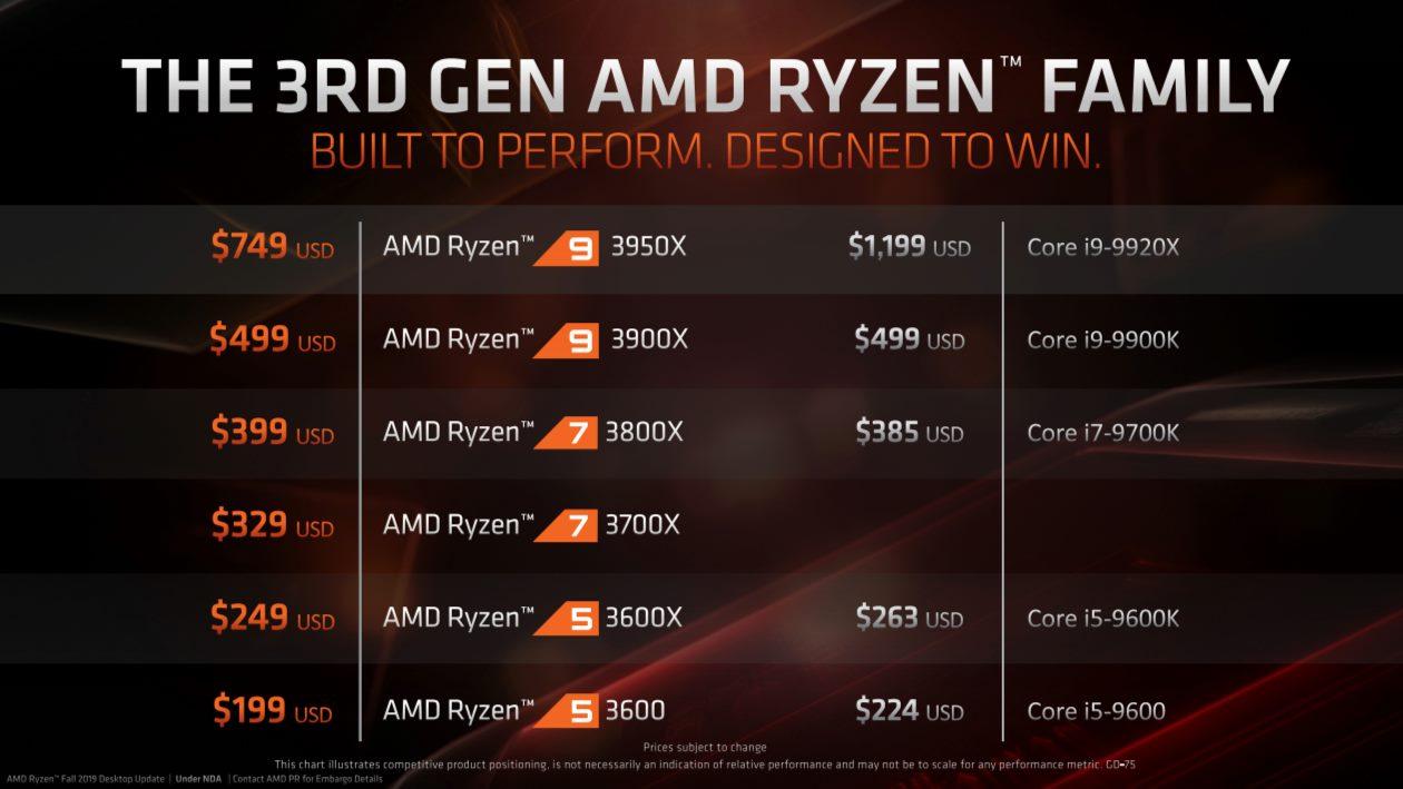 Công bố chính thức Ryzen 9 3950X 7