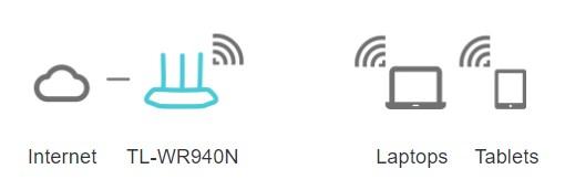 Chế độ định tuyến router tin học đại việt