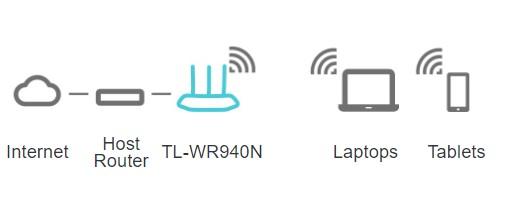 Chế độ wifi Access Point Tin học Đại Việt
