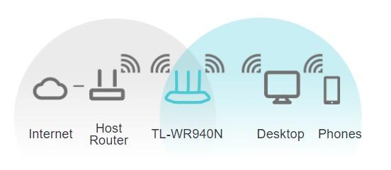 Chế độ wifi mở rộng sóng RE Tin học Đại Việt