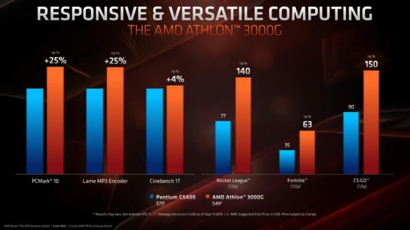Hiệu năng AMD Athlon 3000G