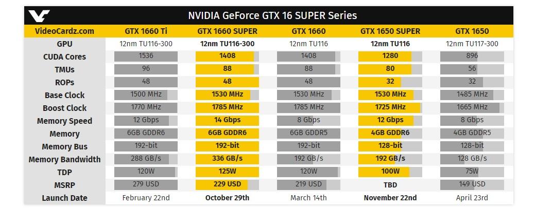 NVIDIA chính thức ra mắt Geforce GTX Super đầu tiên GTX 1660 1