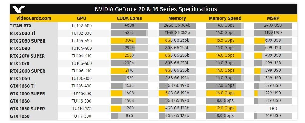 NVIDIA chính thức ra mắt Geforce GTX Super đầu tiên GTX 1660 2