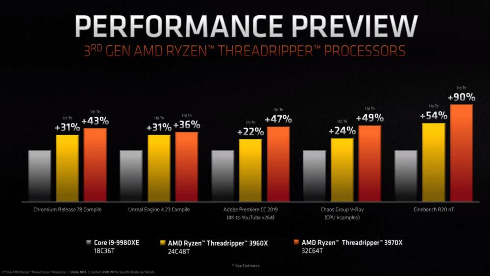 Threadripper-3960X-và-3970X-hiệu năng so vói intel Core i9-9980XE