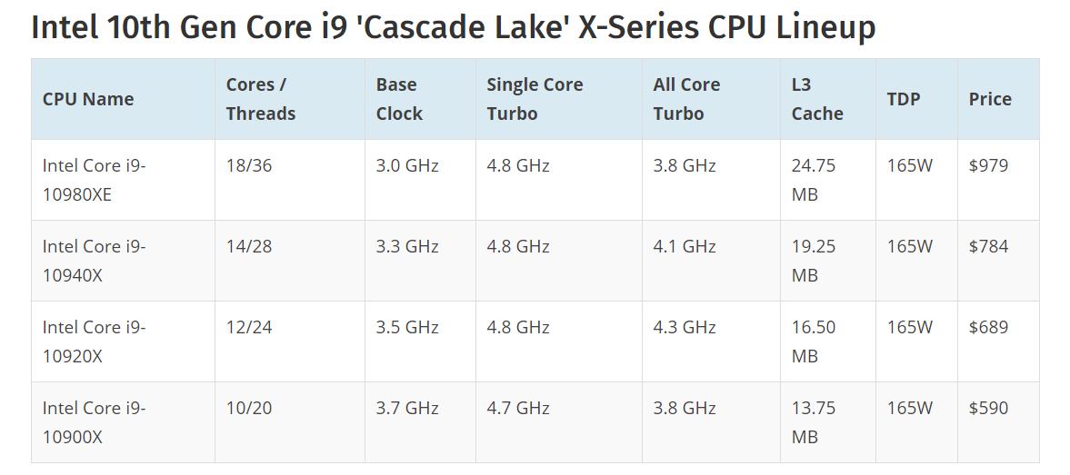 intel dời ngày công bố cascade Lake X 0 1
