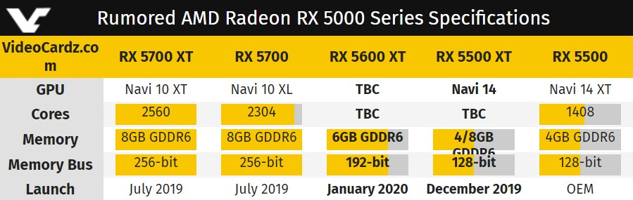 Radeon RX 5600 XT and RX 5500 XT tin hoc dai viet