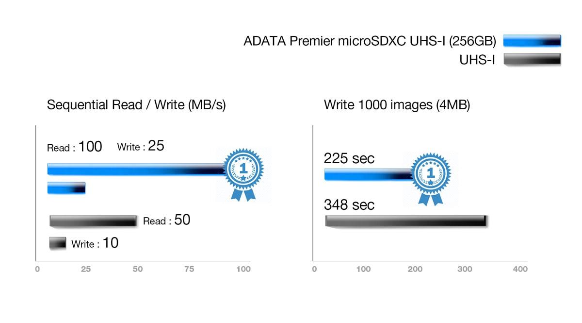 The nho microSD ADATA 64GB 128gb 256gb UHS I CLASS10 A1