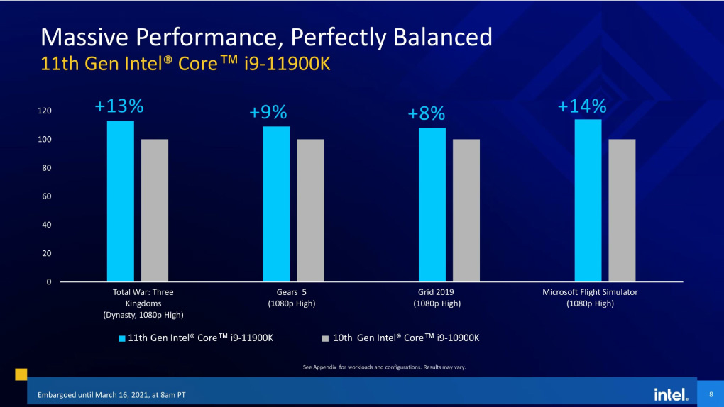 Intel Rocket Lake 8 Core Danh Bai AMD 12 Core Zen 3 Lay 5900X Lam Co So