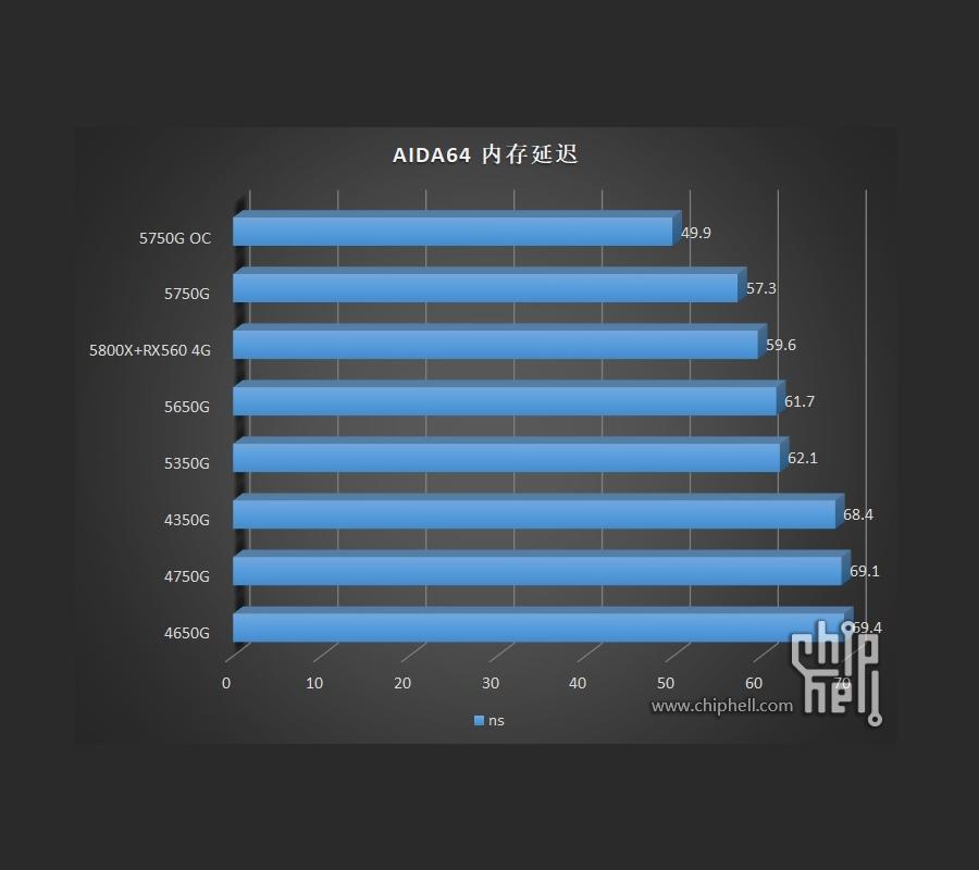 AMD Ryzen 5000G series dang duoc thu nghiem 10