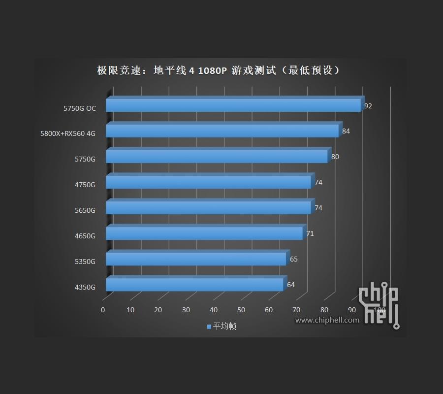 AMD Ryzen 5000G series dang duoc thu nghiem 12