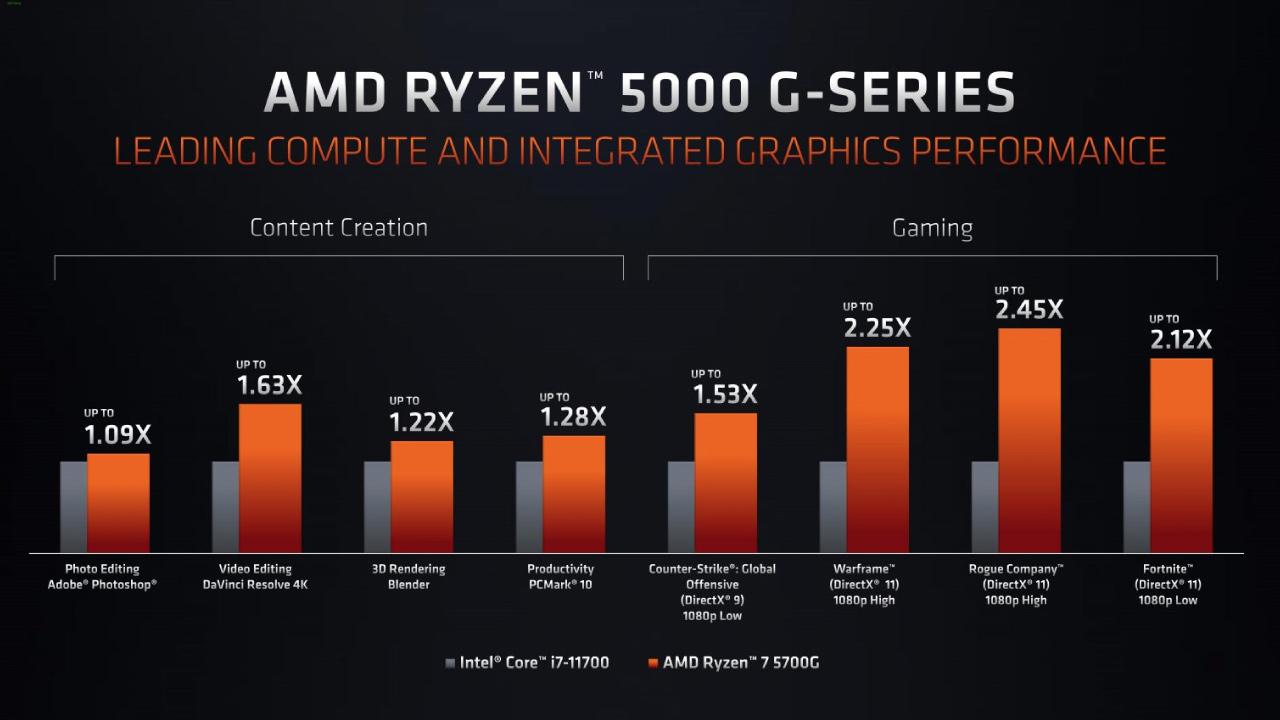 AMD Ryzen 5000G series dang duoc thu nghiem 2