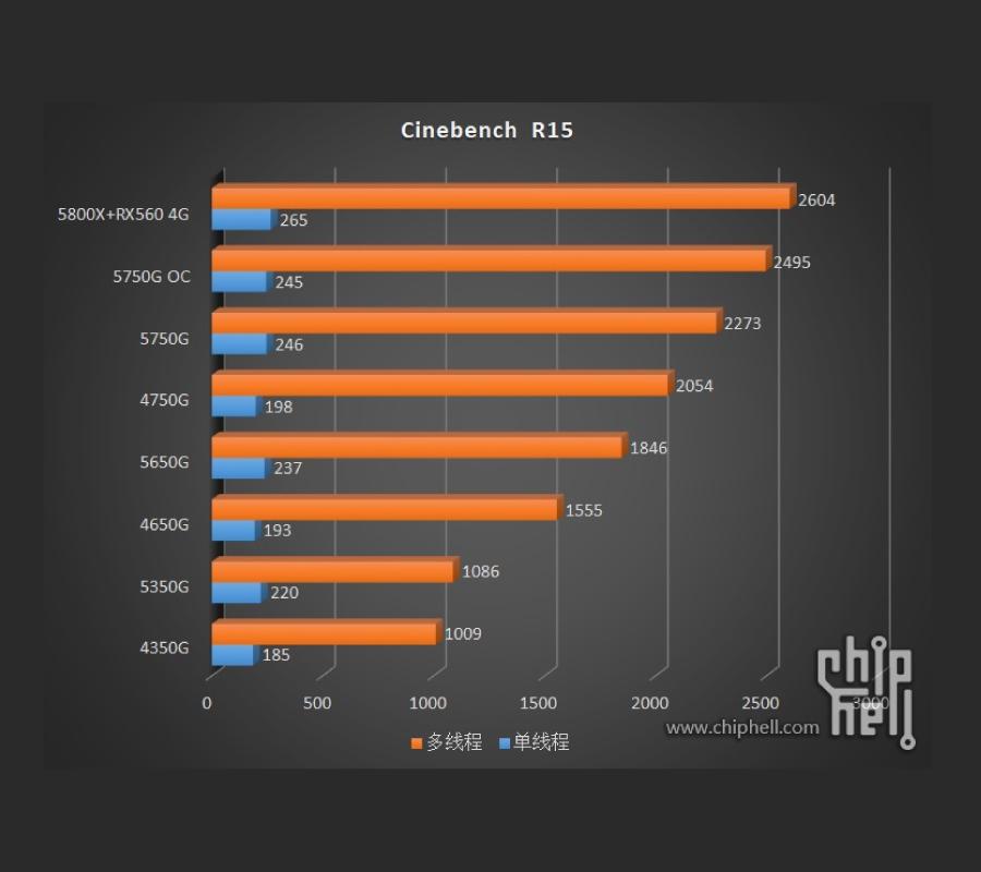 AMD Ryzen 5000G series dang duoc thu nghiem 3