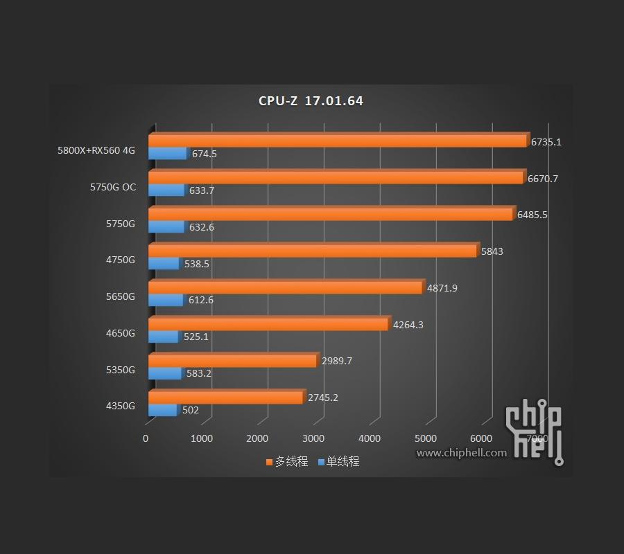 AMD Ryzen 5000G series dang duoc thu nghiem 5