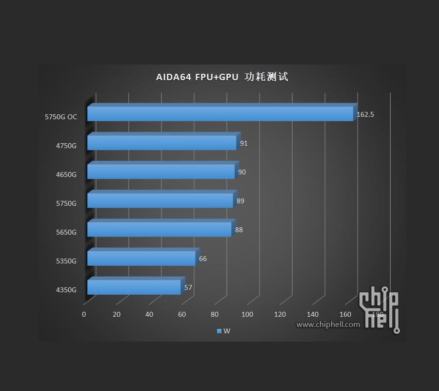 AMD Ryzen 5000G series dang duoc thu nghiem 8