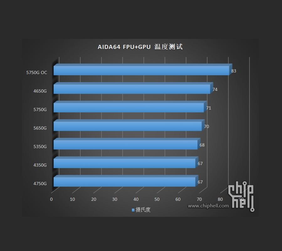 AMD Ryzen 5000G series dang duoc thu nghiem 9