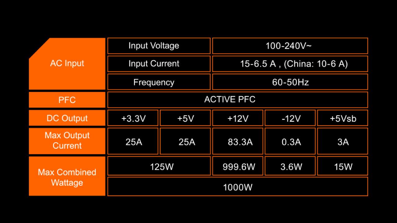 PSU Gigabyte GP P1000GM 6